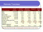 metode translasi12