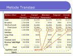 metode translasi3
