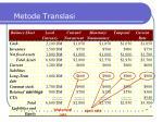 metode translasi4