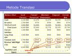 metode translasi5