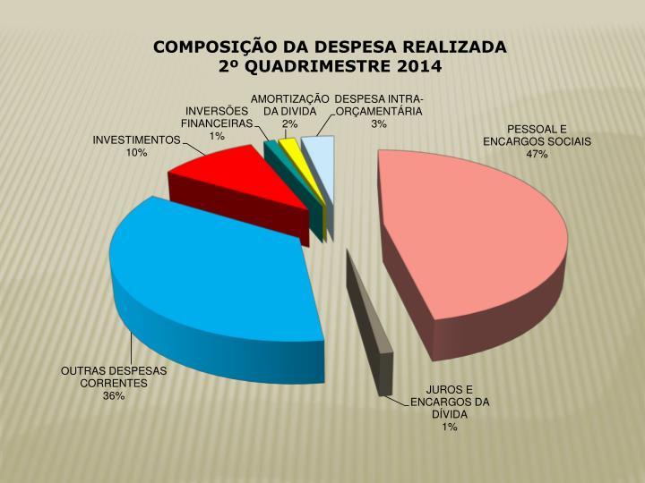 COMPOSIÇÃO DA DESPESA REALIZADA