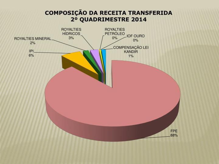 COMPOSIÇÃO DA RECEITA TRANSFERIDA