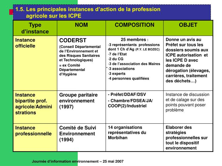 1.5. Les principales instances d'action de la profession