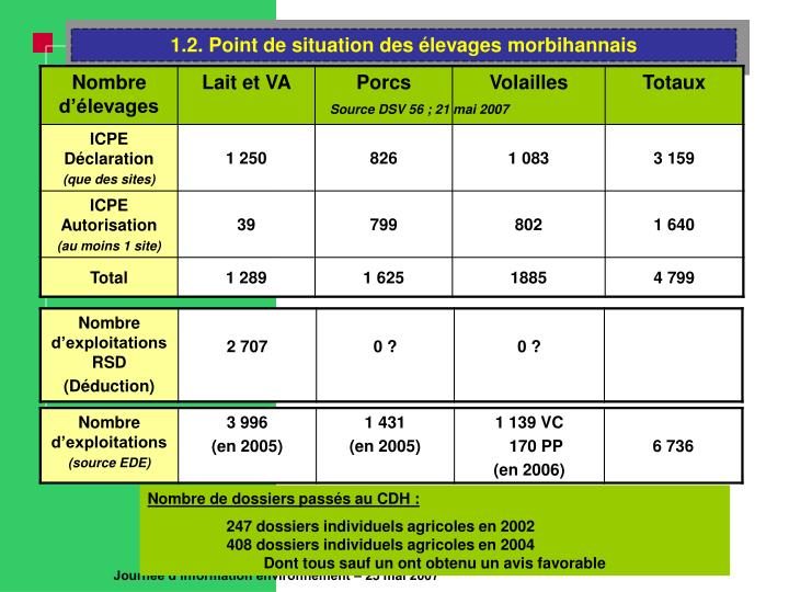 1.2. Point de situation des élevages morbihannais