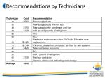 recommendations by technicians