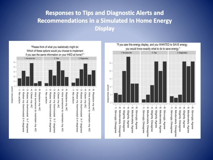 Responses to Tips and Diagnostic Alerts and Recommendations in a Simulated In Home Energy Display