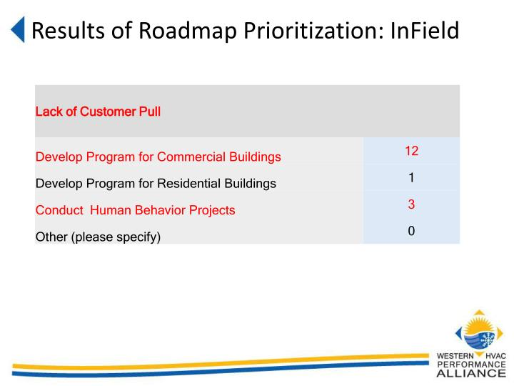 Results of Roadmap Prioritization: