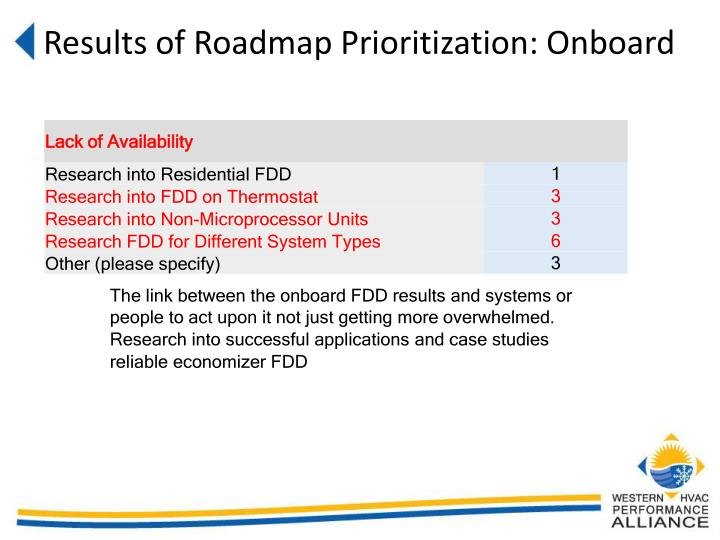 Results of Roadmap Prioritization: Onboard