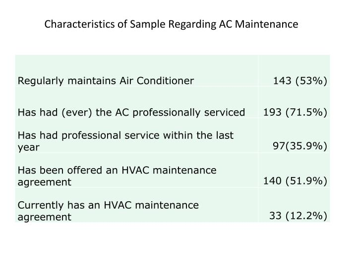 Characteristics of Sample Regarding AC Maintenance