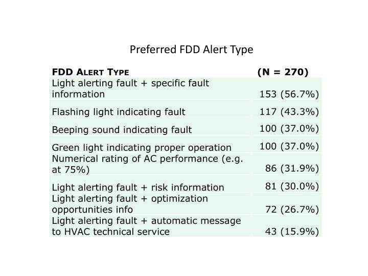 Preferred FDD Alert Type