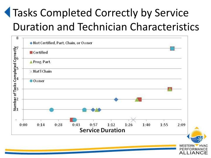 Tasks Completed Correctly by Service Duration and Technician Characteristics