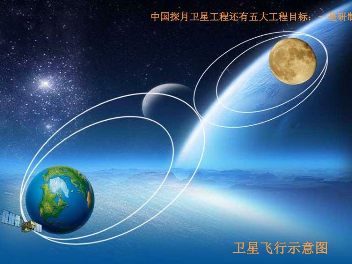 中国探月卫星工程还有五大工程目标:一是研制和发射中国第一颗探月卫星;二是初步掌握绕月探测基本技术;三是首次开展月球科学探测;四是初步构建月球探测航天工程系统;五是为月球探测后续工程积累经验。为此要突破月球探测卫星的关键技术;初步建立中国的深空探测工程大系统;验证有效载荷和数据解译等各项关键技术;初步建立中国深空探测技术研制体系;培养相应的人才队伍。