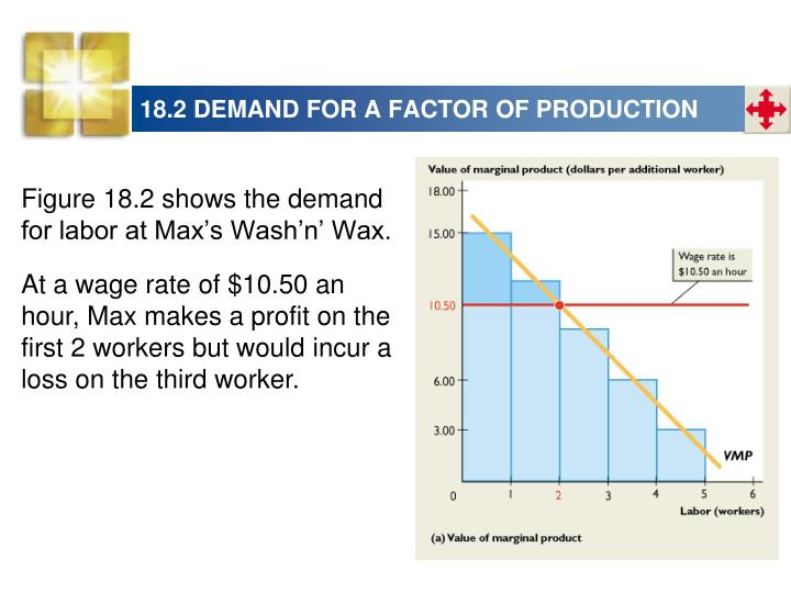 18.2 DEMAND FOR A FACTOR OF PRODUCTION