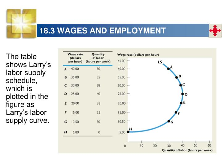18.3 WAGES AND EMPLOYMENT