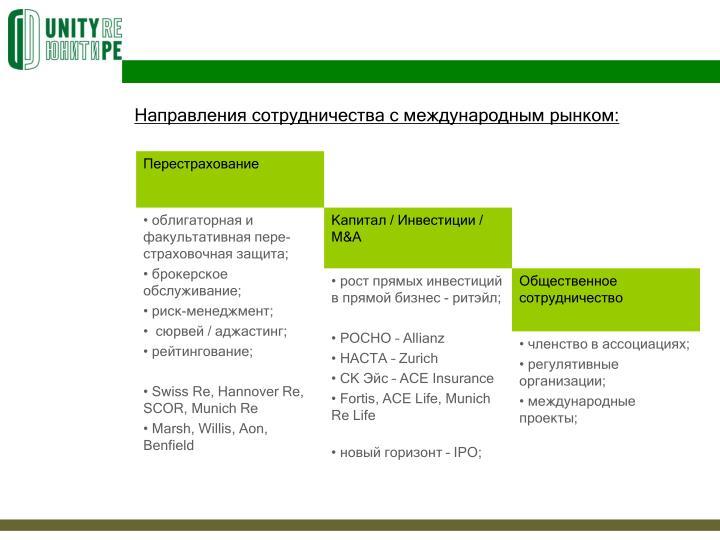 Направления сотрудничества с международным рынком: