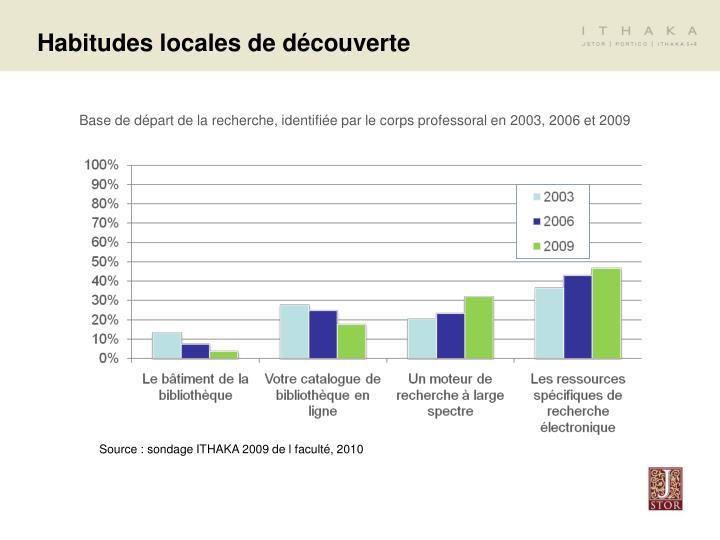 Habitudes locales de découverte