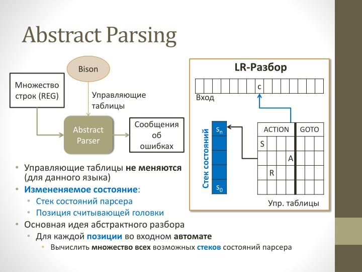 Abstract Parsing