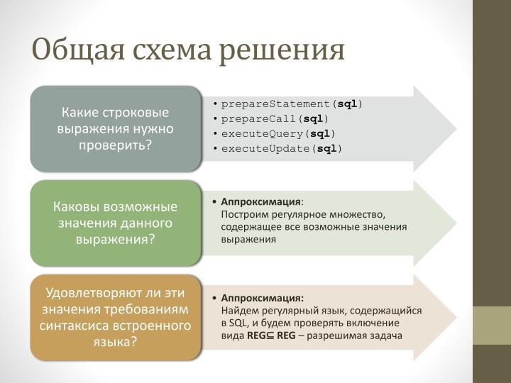 Общая схема решения