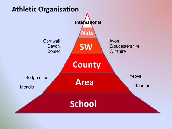 Athletic Organisation