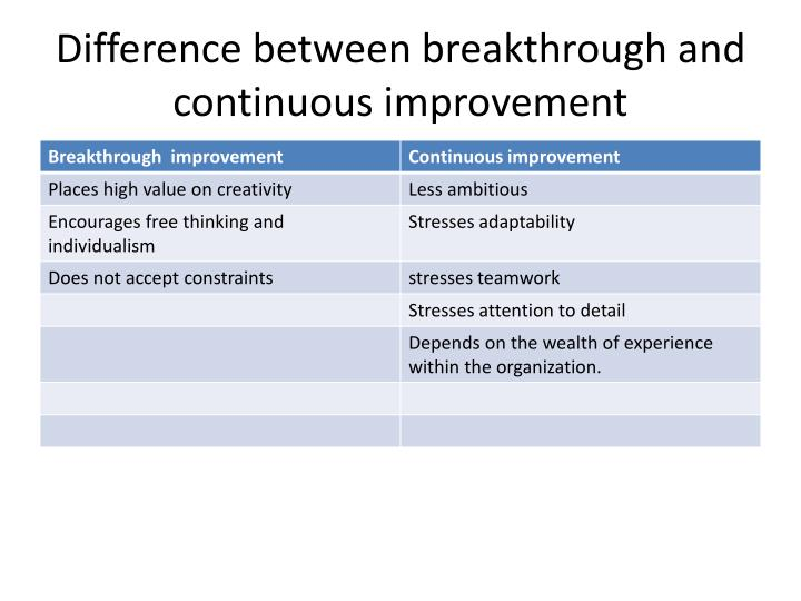 Difference between breakthrough and continuous improvement