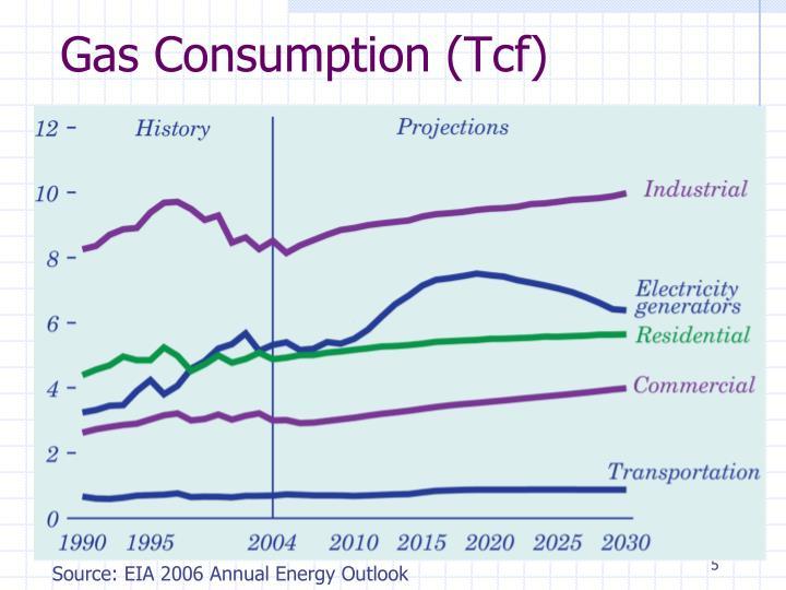 Gas Consumption (Tcf)