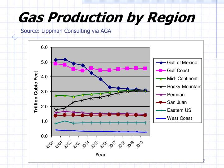 Gas Production by Region