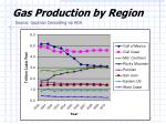 gas production by region