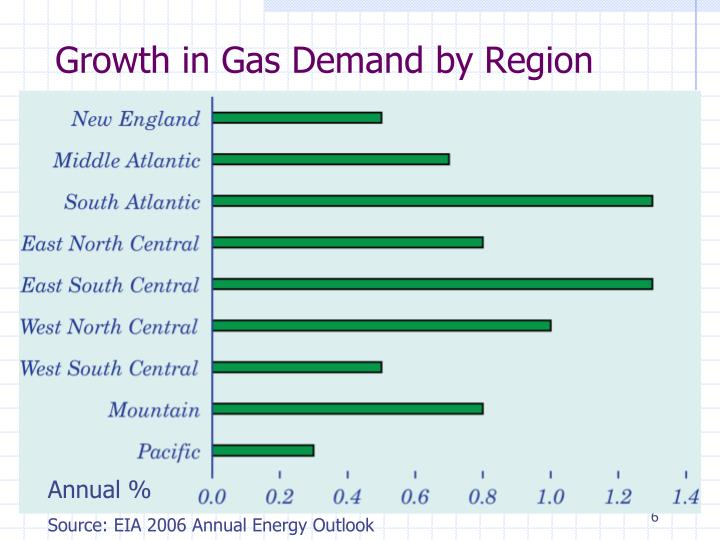 Growth in Gas Demand by Region