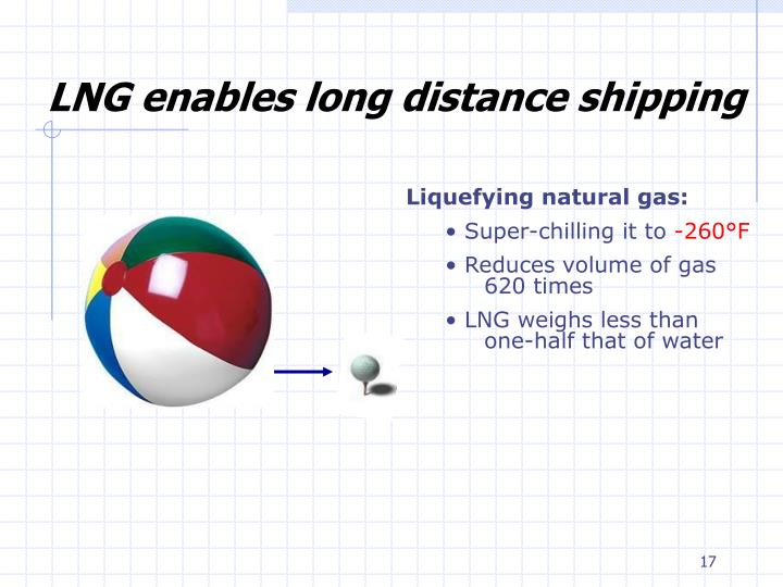 LNG enables long distance shipping