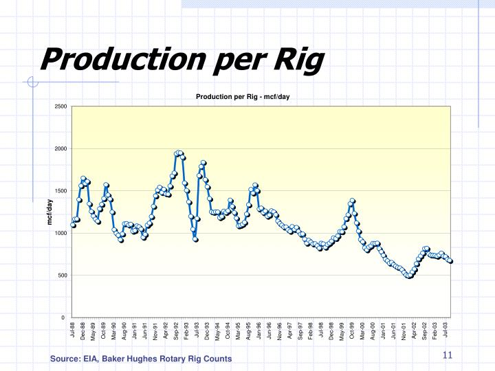 Production per Rig - mcf/day