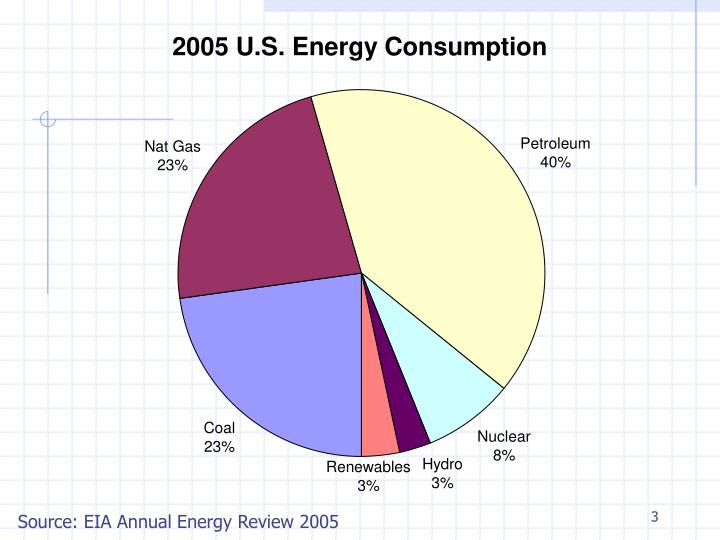 Source: EIA Annual Energy Review 2005