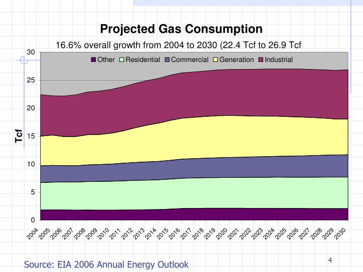 Source: EIA 2006 Annual Energy Outlook