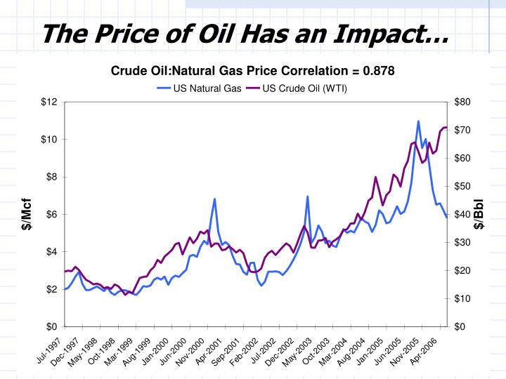 The Price of Oil Has an Impact…