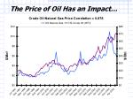 the price of oil has an impact