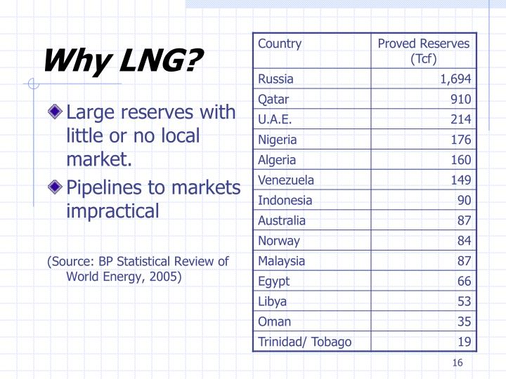 Why LNG?
