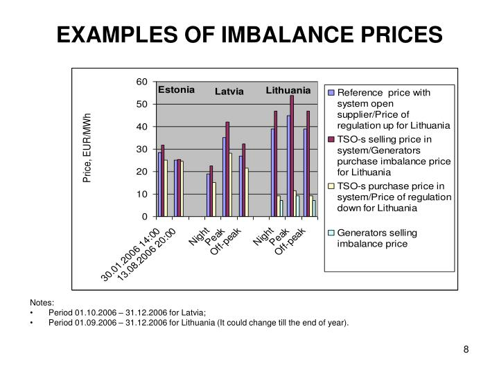 EXAMPLES OF IMBALANCE PRICES