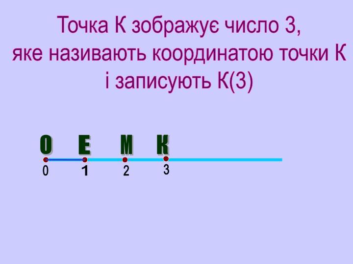 Точка К зображує число 3,