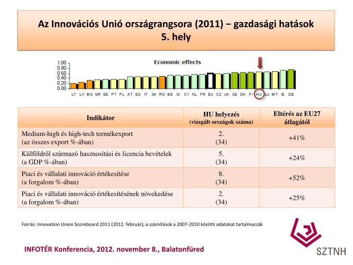 Az Innovációs Unió országrangsora (2011) − gazdasági hatások