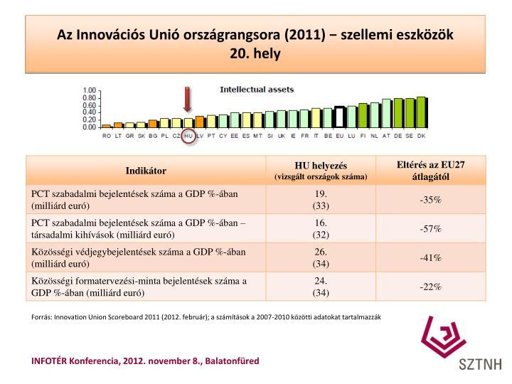 Az Innovációs Unió országrangsora (2011) − szellemi eszközök