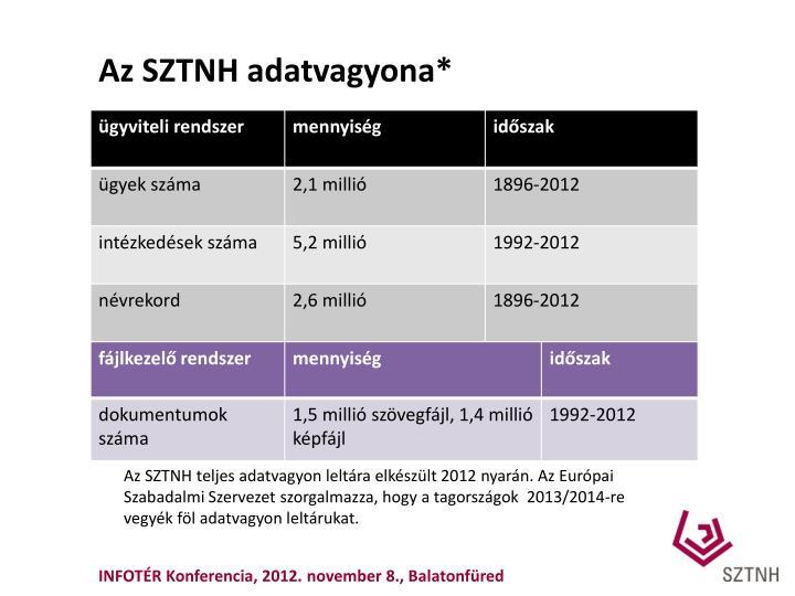 Az SZTNH adatvagyona*