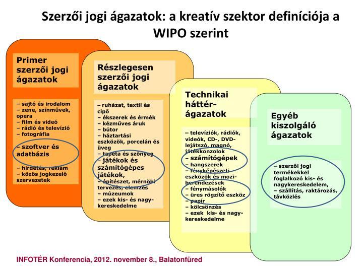 Szerzői jogi ágazatok: a kreatív szektor definíciója a WIPO szerint