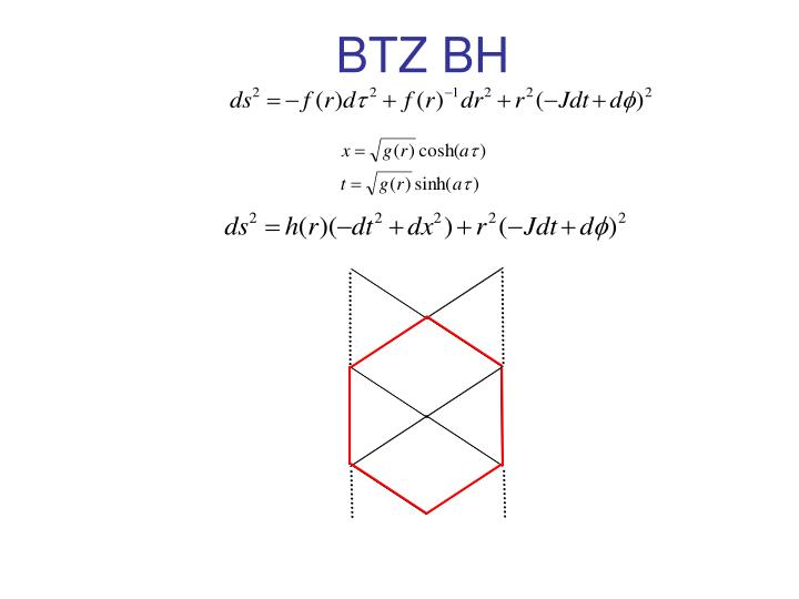 BTZ BH