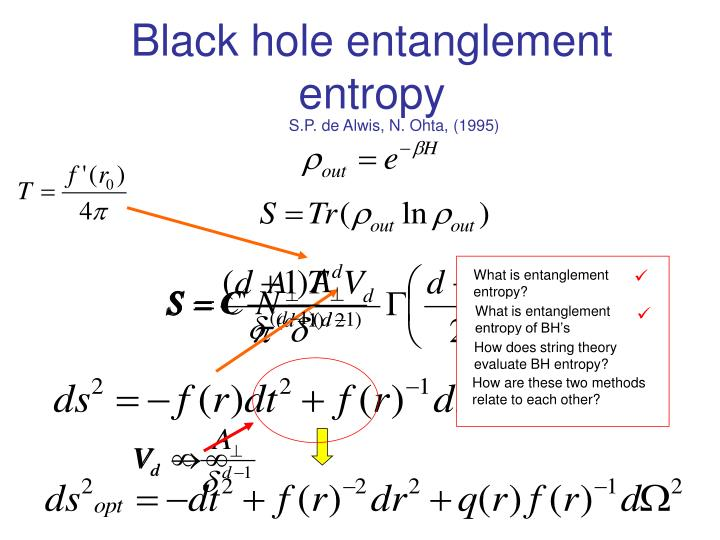 What is entanglement entropy?