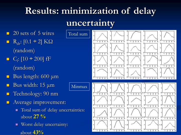 Results: minimization of delay uncertainty