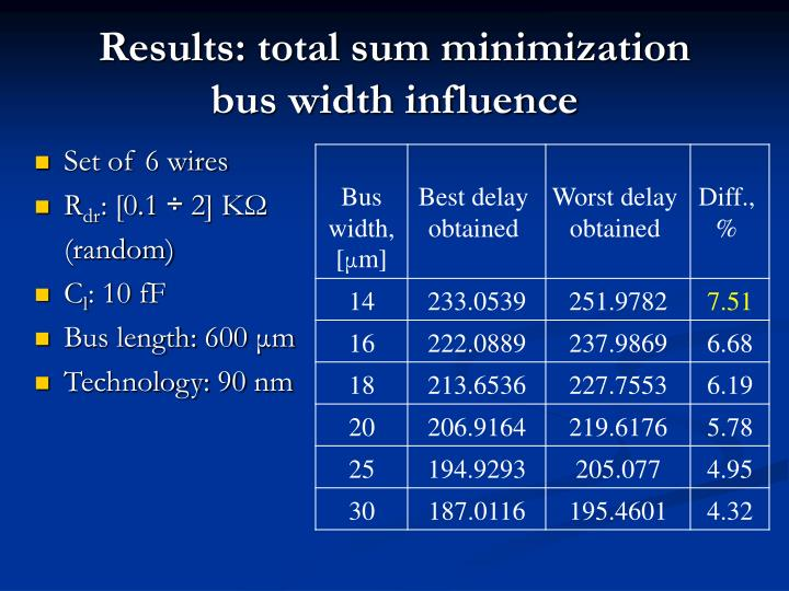 Results: total sum minimization