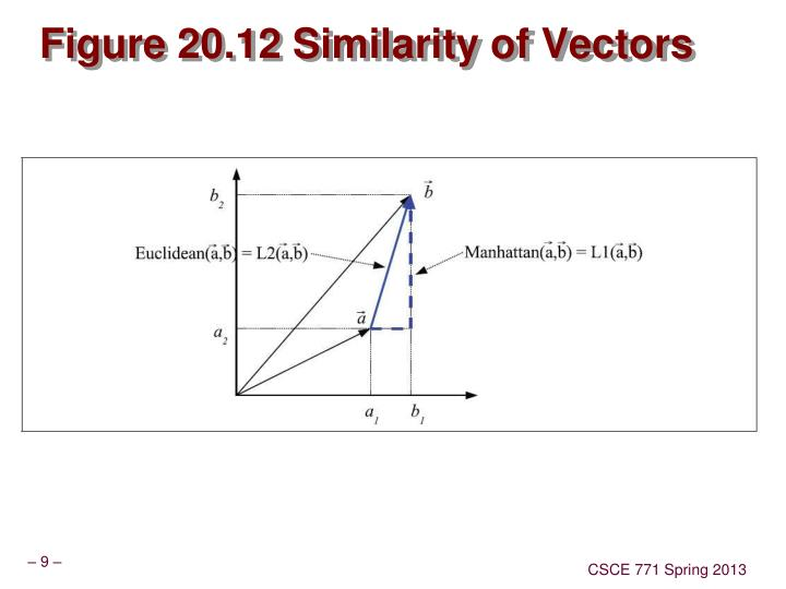 Figure 20.12 Similarity of Vectors