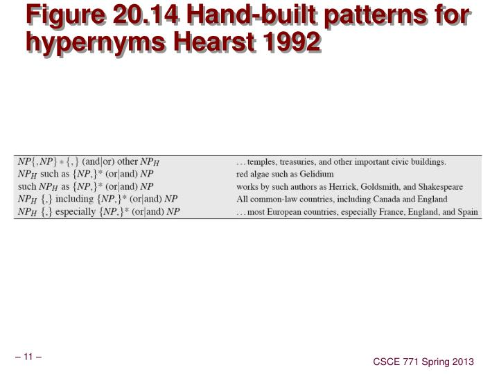 Figure 20.14 Hand-built patterns for hypernyms Hearst 1992