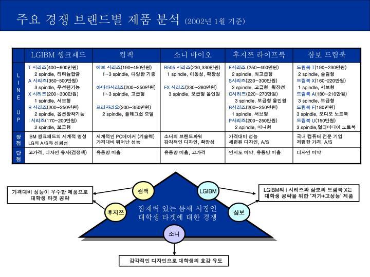 주요 경쟁 브랜드별 제품 분석