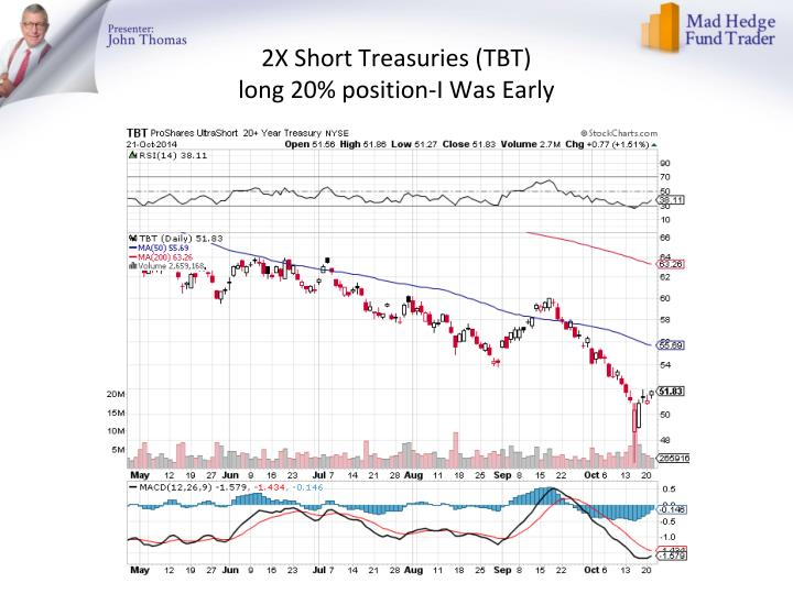 2X Short Treasuries (TBT)