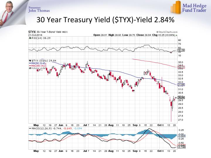 30 Year Treasury Yield ($TYX)-Yield